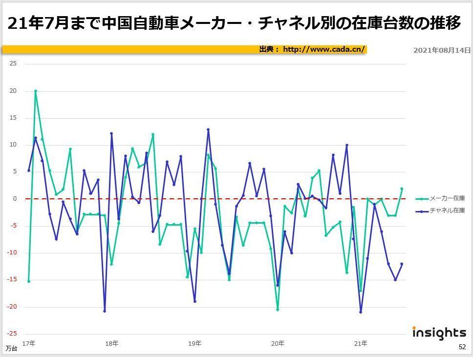 21年7月まで中国自動車メーカー・チャネル別の在庫台数の推移