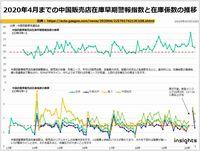 2020年4月までの中国販売店在庫早期警報指数と在庫係数の推移のキャプチャー
