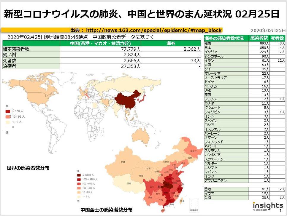 20200225新型コロナウイルスの肺炎、中国におけるまん延状況