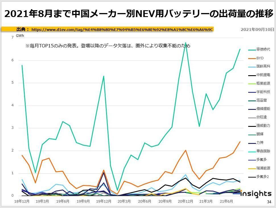 2021年8月まで中国メーカー別NEV用バッテリーの出荷量の推移