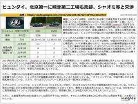 ヒュンダイ、北京第一に続き第二工場も売却、シャオミ等と交渉のキャプチャー