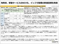 海南省、移動サービスのNEV化、インフラ整備の数値目標を発表のキャプチャー