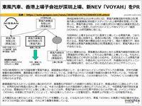 東風汽車、香港上場子会社が深圳上場、新NEV「VOYAH」をPRのキャプチャー