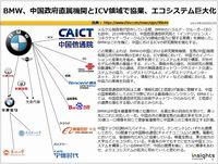 BMW、中国政府直属機関とICV領域で協業、エコシステム巨大化のキャプチャー