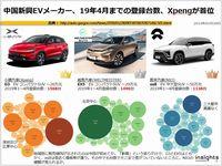 中国新興EVメーカー、19年4月までの登録台数、Xpengが首位のキャプチャー