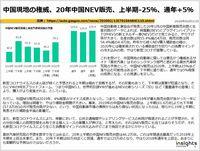 中国現地の権威、20年中国NEV販売、上半期-25%、通年+5%のキャプチャー