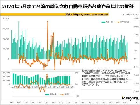 2020年5月まで台湾の輸入含む自動車販売台数や前年比の推移のキャプチャー