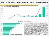 中国「動力電池回収・利用」関連企業1.5万社、2021年以降急増のキャプチャー