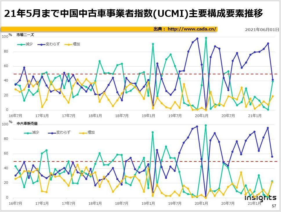 21年5月まで中国中古車事業者指数(UCMI)主要構成要素推移