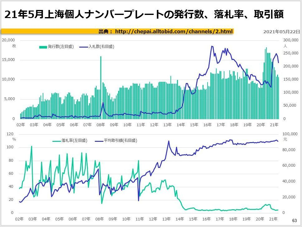 21年5月上海個人ナンバープレートの発行数、落札率、取引額