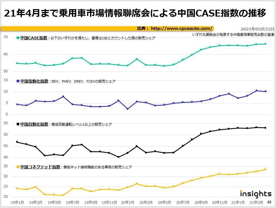 21年4月まで乗用車市場情報聯席会による中国CASE指数の推移