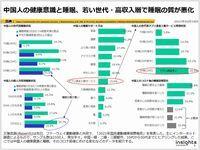 中国人の健康意識と睡眠、若い世代・高収入層で睡眠の質が悪化のキャプチャー