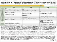 回収不能か? 周回遅れの中国新興EVに出資する日本の商社2社のキャプチャー
