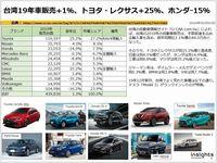 台湾19年車販売+1%、トヨタ・レクサス+25%、ホンダー15%のキャプチャー