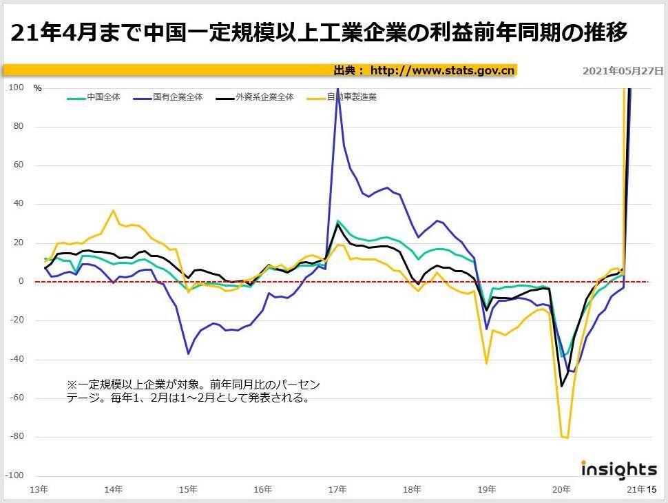 2021年4月まで中国一定規模以上工業企業の利益前年同月の推移
