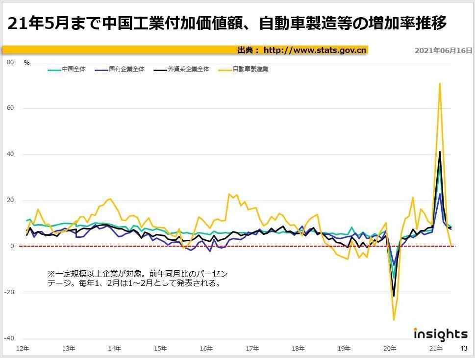 2021年5月まで中国工業付加価値額、自動車製造等の増加率推移