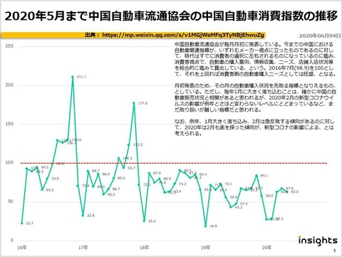 2020年5月まで中国自動車流通協会の中国自動車消費指数の推移のキャプチャー