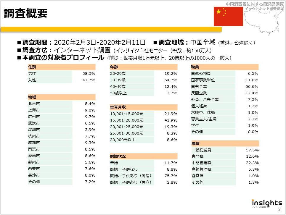 中国における景況感調査(インターネット調査、2020年2月)02