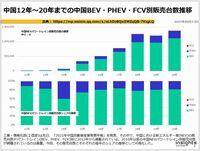 中国2012年~20年までのBEV・PHEV・FCV別販売台数の推移のキャプチャー