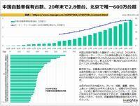 中国自動車保有台数、20年末で2.8億台、北京で唯一600万台超のキャプチャー