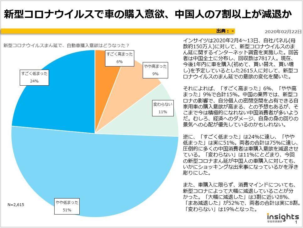新型コロナウイルスで車の購入意欲、中国人の7割以上が減退かのキャプチャー