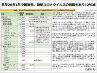 日産20年1月中国販売、新型コロナウイルスの影響もあり12%減のキャプチャー