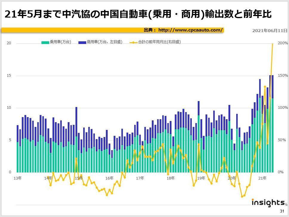 21年5月まで中汽協の中国自動車(乗用・商用)輸出数と前年比
