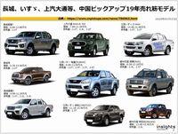 長城、いすゞ、上汽大通等、中国ピックアップ19年売れ筋モデルのキャプチャー