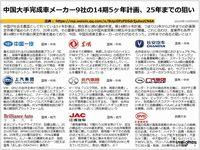 中国大手完成車メーカー9社の14期5ヶ年計画、25年までの狙いのキャプチャー