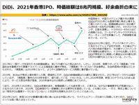 DiDi、2021年香港IPO、時価総額は8兆円規模、紆余曲折の末にのキャプチャー