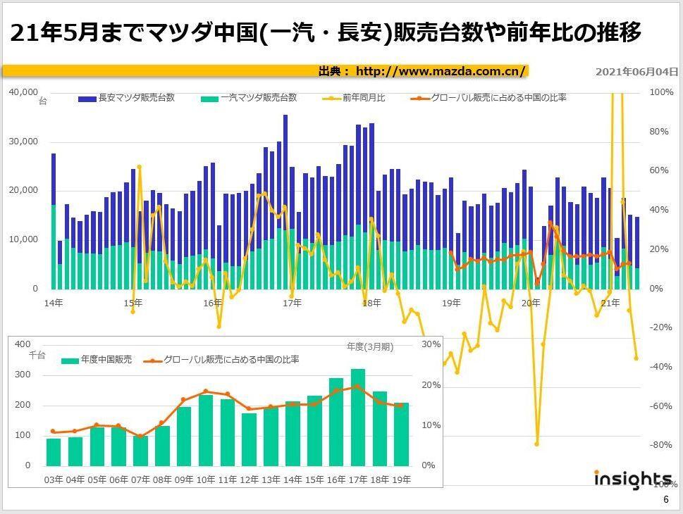 21年5月までマツダ中国(一汽・長安)販売台数や前年比の推移
