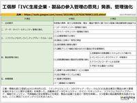 工信部「IVC生産企業・製品の参入管理の意見」発表、管理強化のキャプチャー