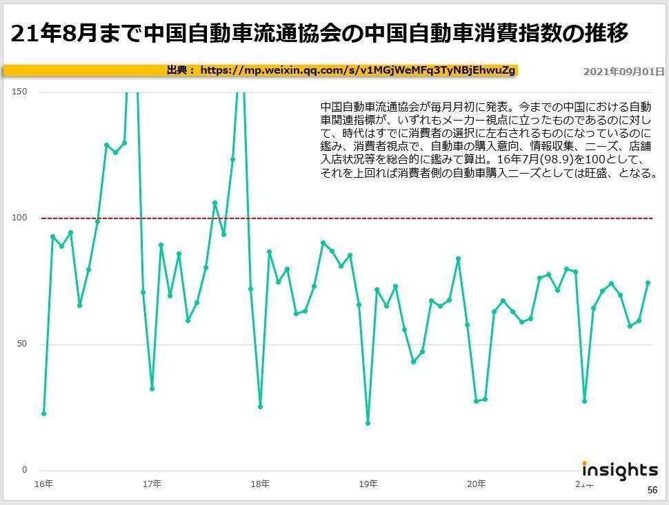 21年8月まで中国自動車流通協会の中国自動車消費指数の推移