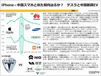 iPhone-中国スマホと似た傾向辿るか? テスラと中国新興EVのキャプチャー