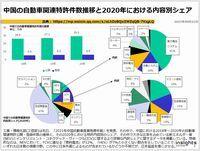 中国の自動車関連特許件数推移と2020年における内容別シェアのキャプチャー