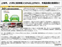 上海市、25年に新車購入50%以上がNEV、充電設備の整備急ぐのキャプチャー