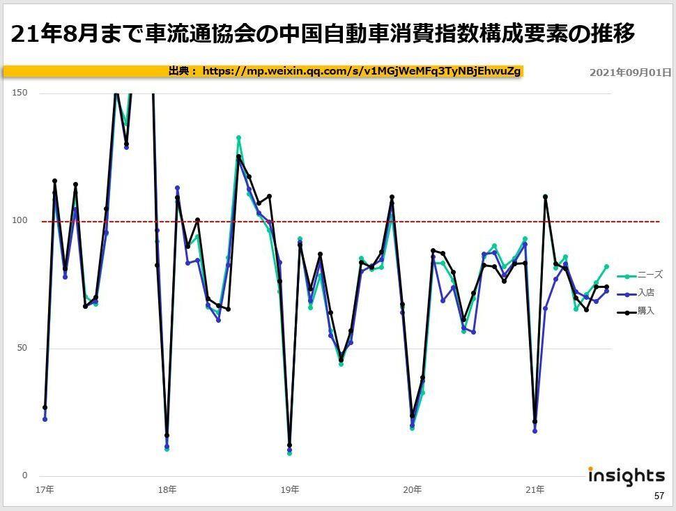 21年8月まで車流通協会の中国自動車消費指数構成要素の推移
