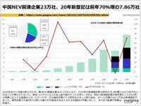 中国NEV関連企業23万社、20年新登記は前年70%増の7.86万社のキャプチャー