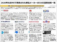 2020年北京MSで発表された部品メーカーのCASE最新技術一覧のキャプチャー