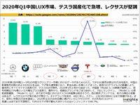 2020年Q1中国LUX市場、テスラ国産化で急増、レクサスが堅調のキャプチャー