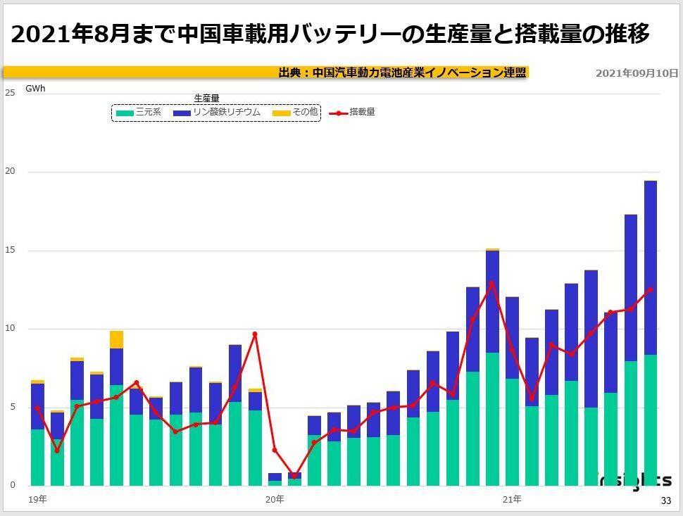 2021年8月まで中国車載用バッテリーの生産量と搭載量の推移