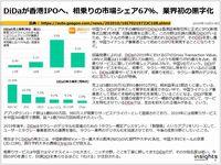 DiDaが香港IPOへ、相乗りの市場シェア67%、業界初の黒字化のキャプチャー