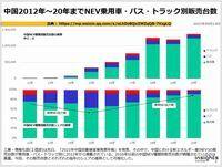 中国2012年~20年までNEV乗用車・バス・トラック別販売台数のキャプチャー