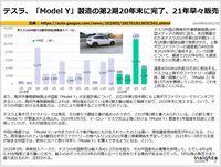テスラ、「Model Y」製造の上海第2期工事順調、21年早々販売のキャプチャー