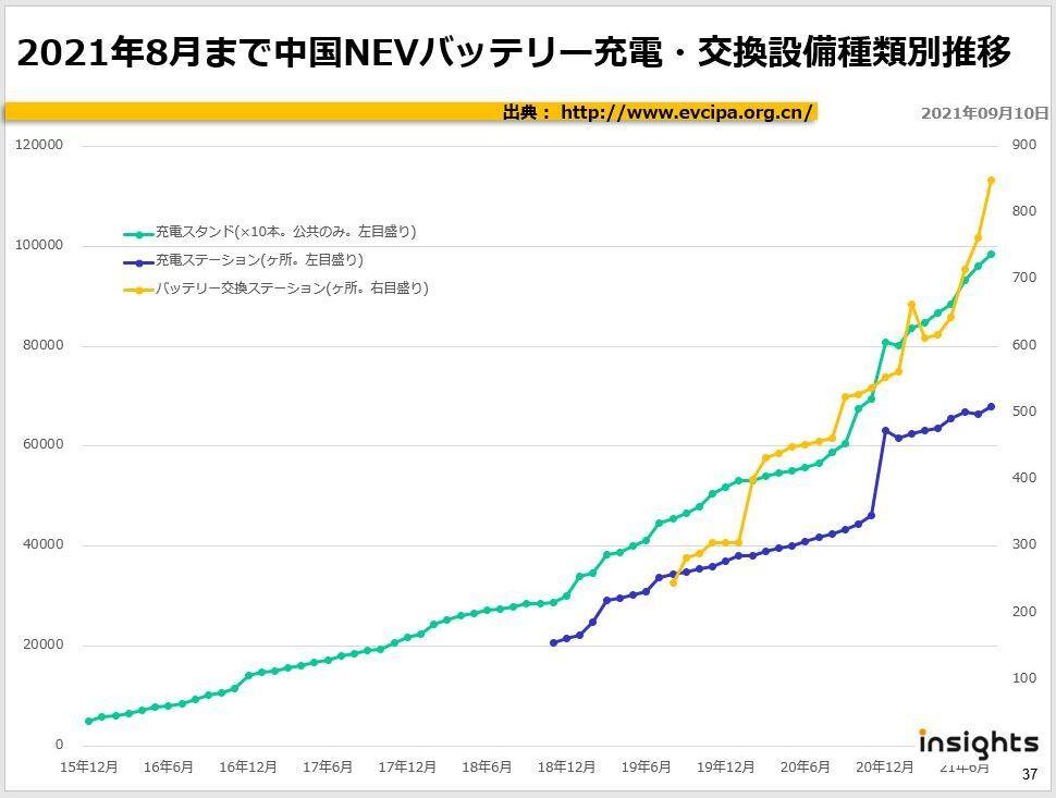 2021年8月まで中国NEVバッテリー充電・交換設備種類別推移