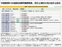 中国新興EVの最新企業評価額発表、先行上場NIOを6社が上回るのキャプチャー