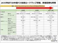 2035年までの中国FCV技術ロードマップ詳細、数値目標も明確のキャプチャー