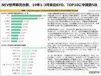 NEV世界販売台数、19年1-3月首位BYD、TOP10に中国勢5社のキャプチャー