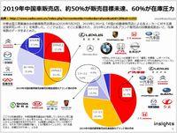 2019年中国車販売店、約50%が販売目標未達、60%が在庫圧力のキャプチャー