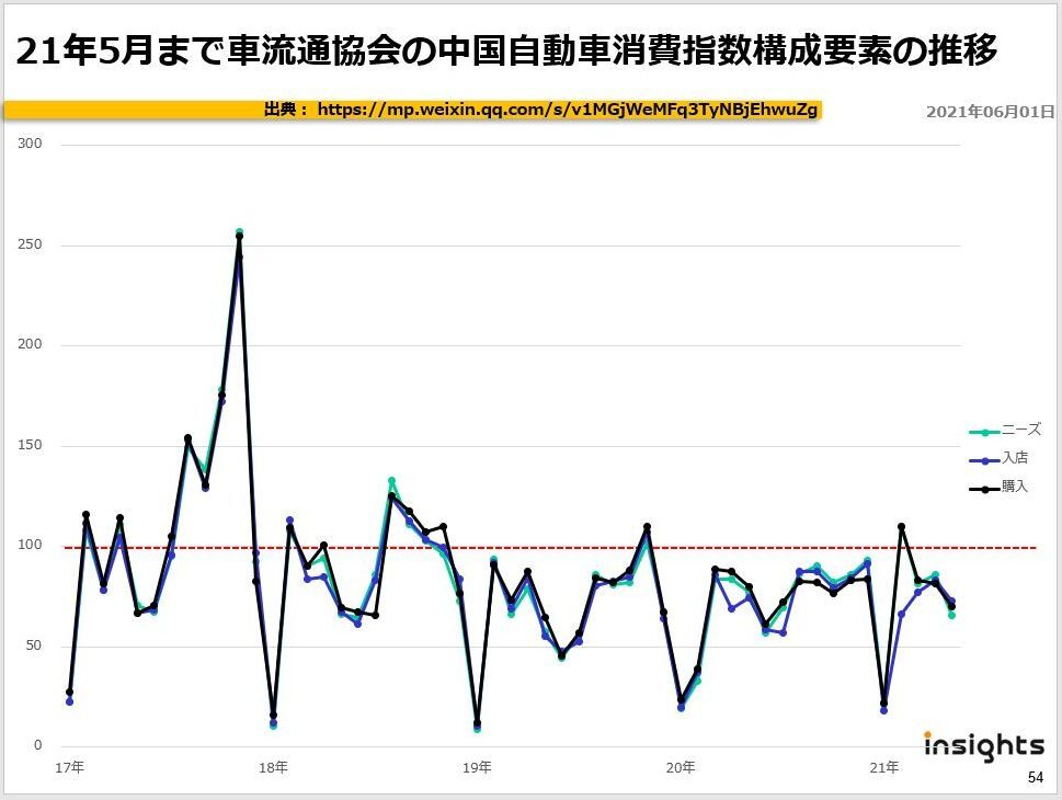 21年5月まで車流通協会の中国自動車消費指数構成要素の推移